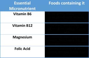 sleep micronutrient foods
