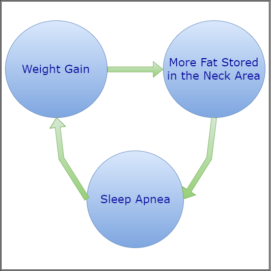 sleep apnea weight gain connection