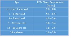 How Much Rem Sleep do you need