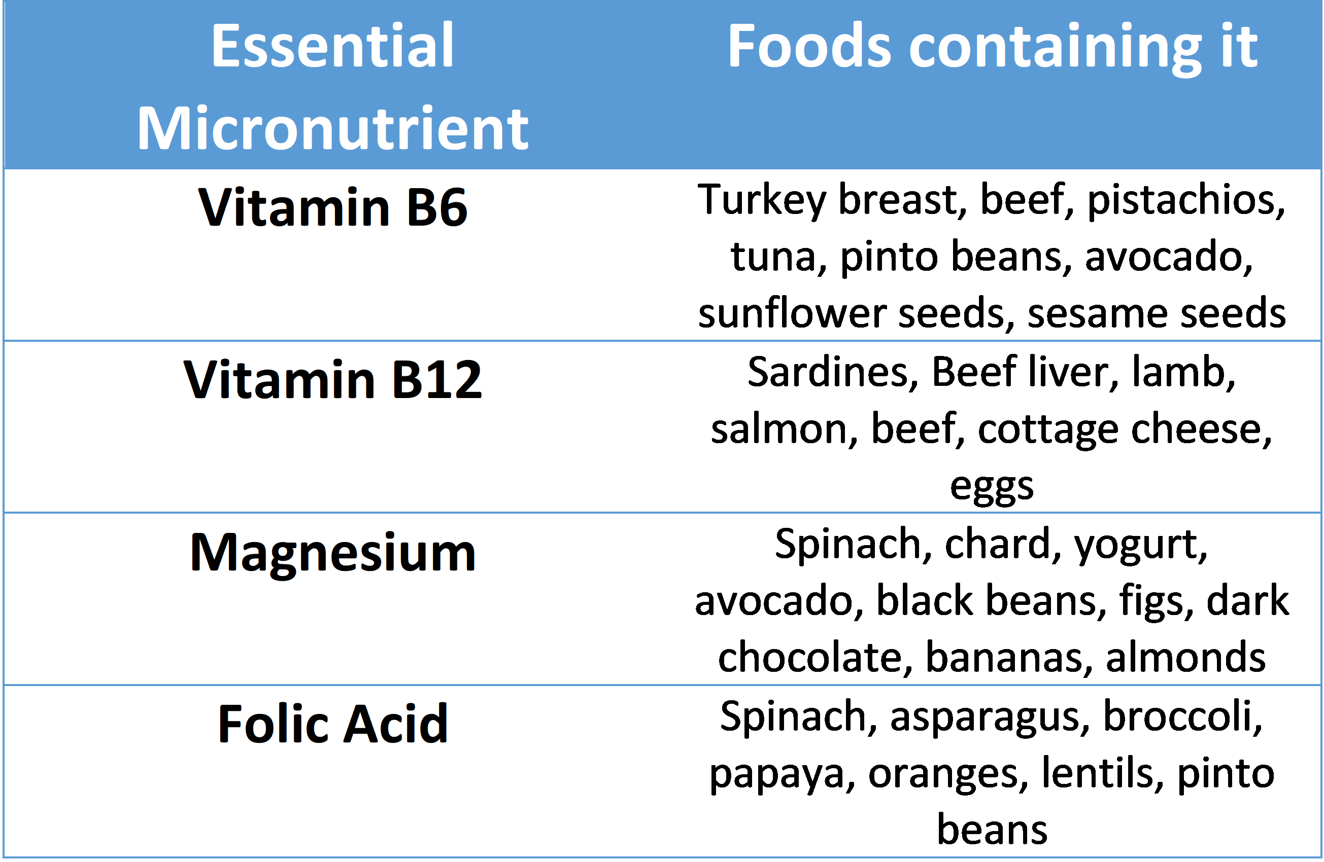 sleep micronutrient foods